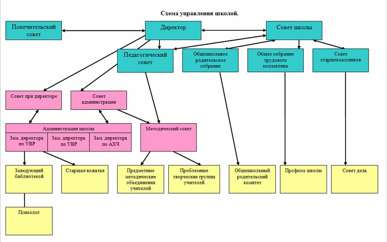 схема управления от